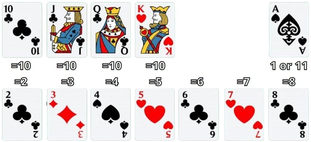 verðmæti blackjack korta